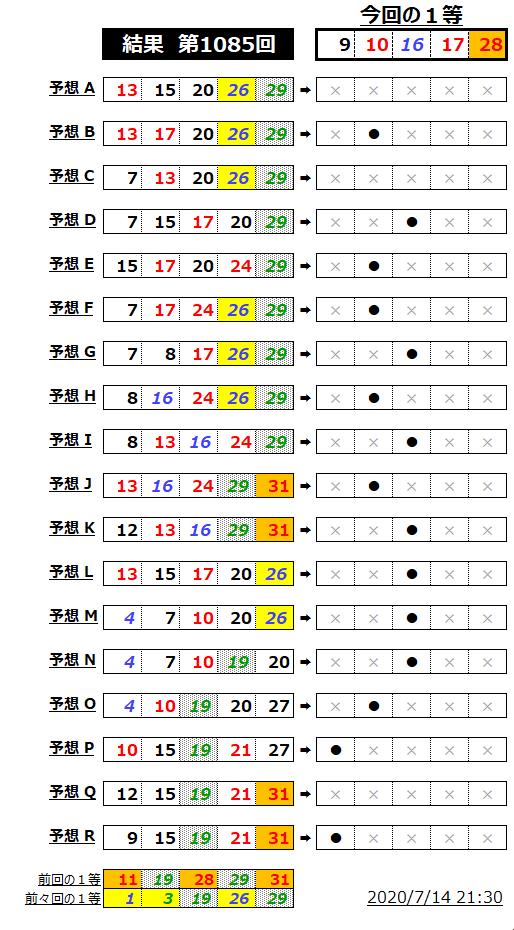 ミニロト成績表;1085
