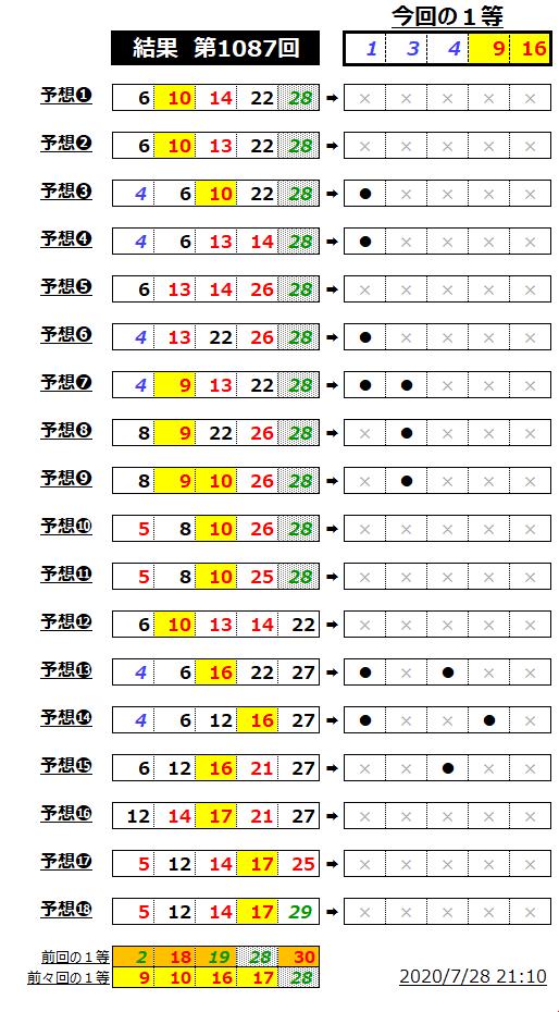 ミニロト結果表;1087-2