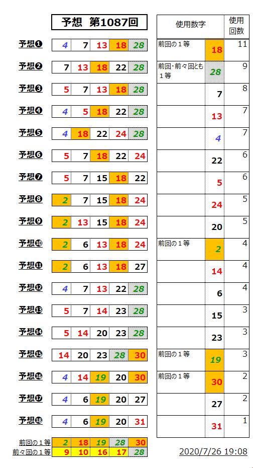 ミニロト予想表;1087-1