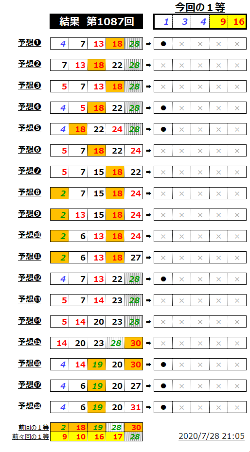 ミニロト結果表;1087-1