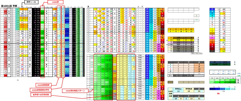 ミニロト予想データテーブル;1091