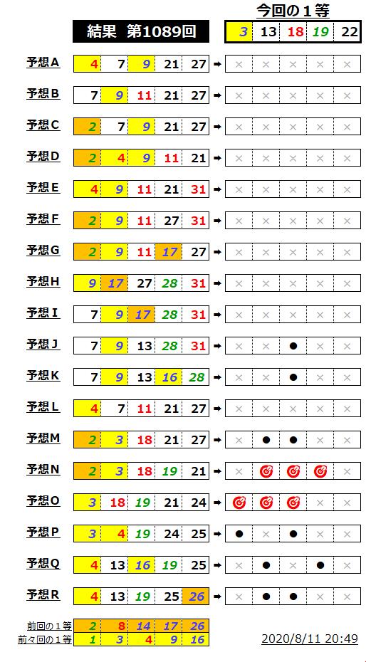 ミニロト結果表;1089-1