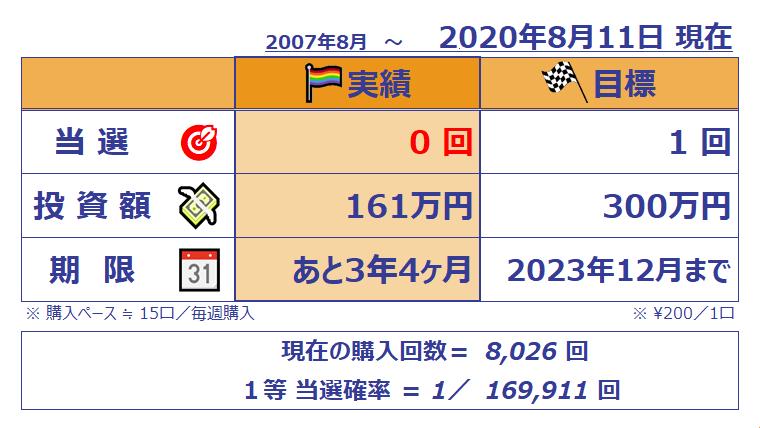 ミニロト成績表;1089