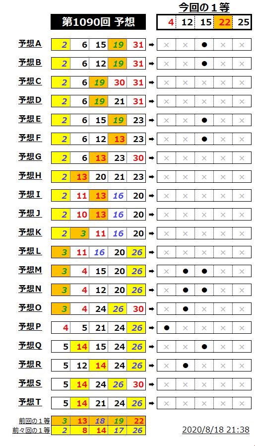 ミニロト結果表;1090