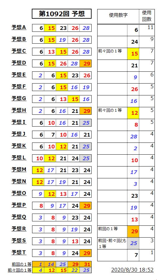 ミニロト予想表;1092