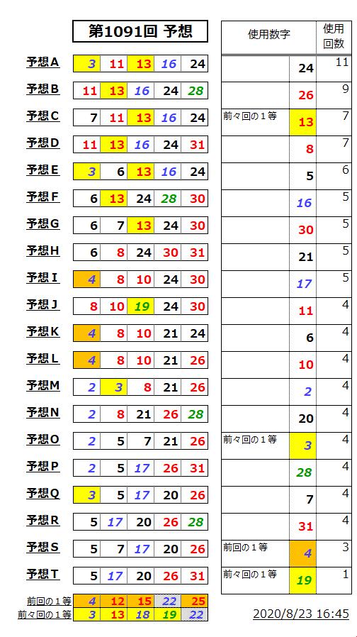 ミニロト予想表;1091
