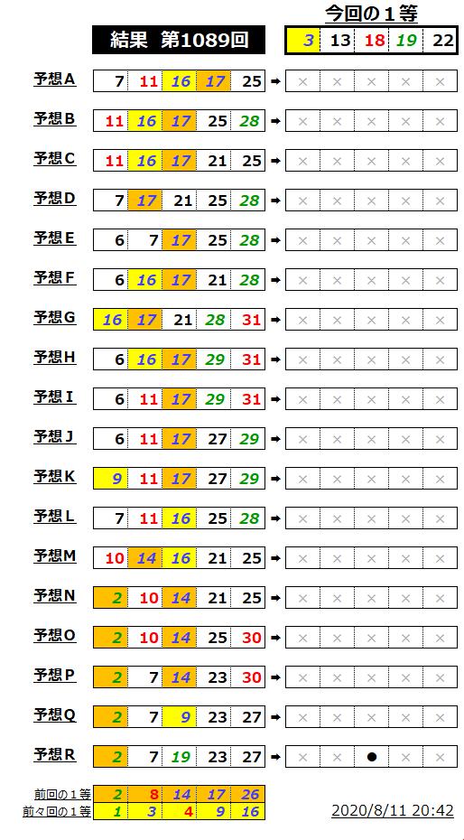 ミニロト結果表;1089-2