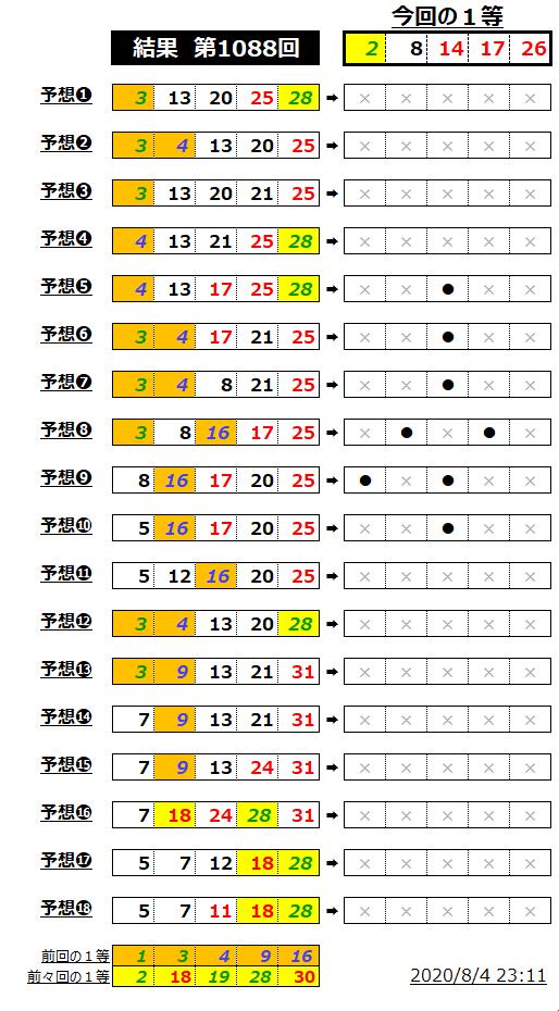 ミニロト結果表;1088