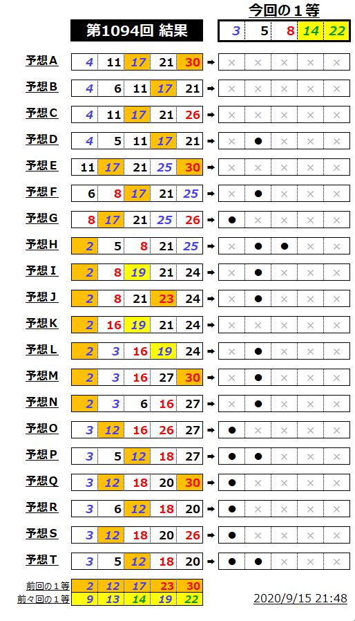 ミニロト結果表;1094