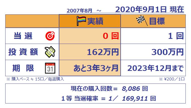 ミニロト成績表;1092