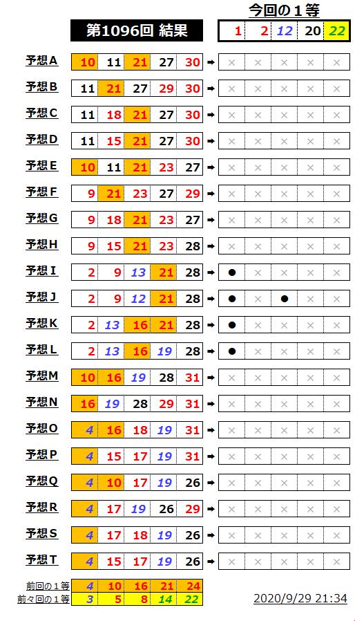 ミニロト結果表;1096