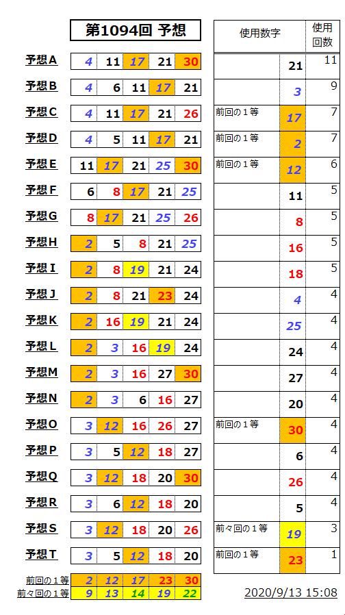 ミニロト予想表;1094