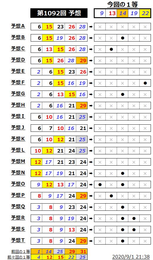 ミニロト結果表;1092