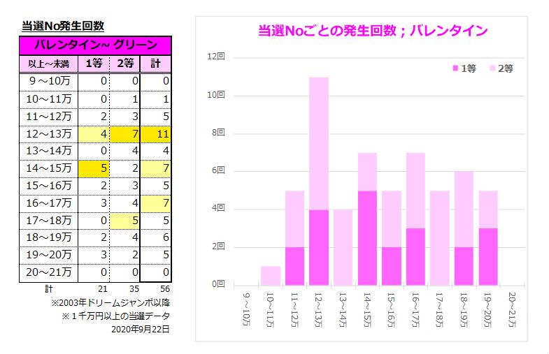 ジャンボ宝くじ2020;827東京2020協賛(バレンタイン);1千万円以上の当選回数