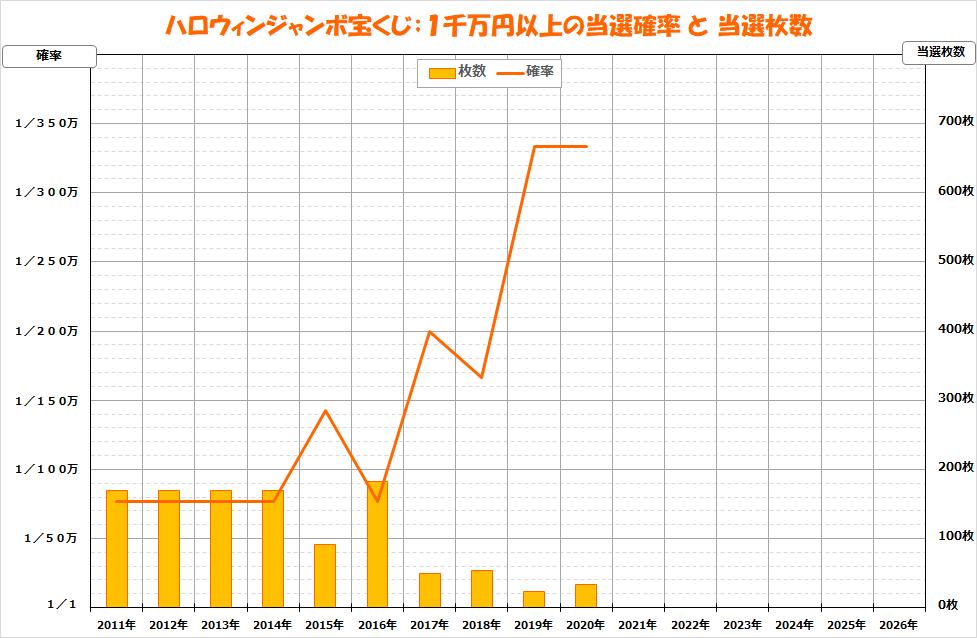 ジャンボ宝くじ2020;855ハロウィン;1千万円以上の当選確率グラフ