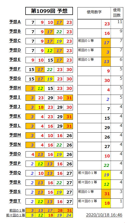 ミニロト予想表;1099