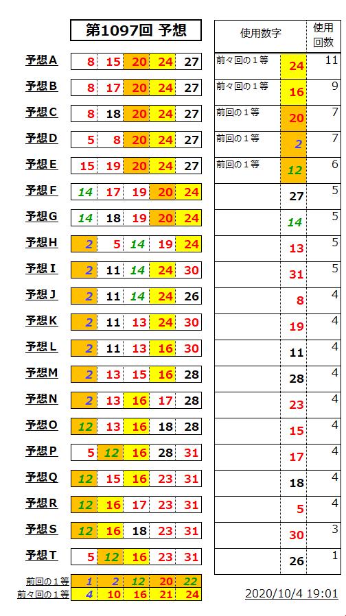 ミニロト予想表;1097