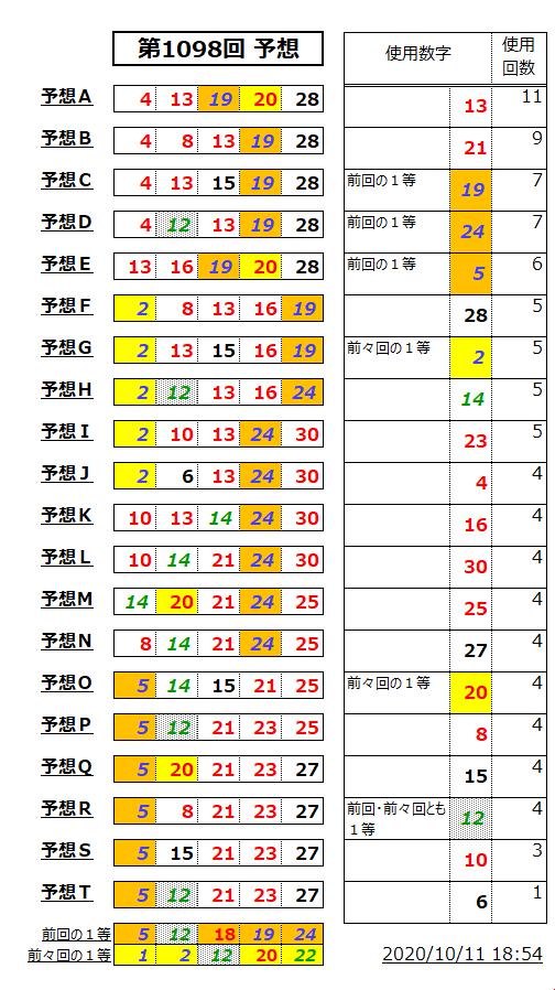 ミニロト予想表;1098