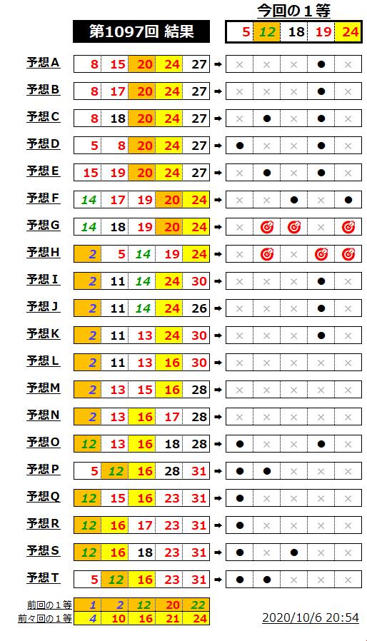 ミニロト結果表;1097