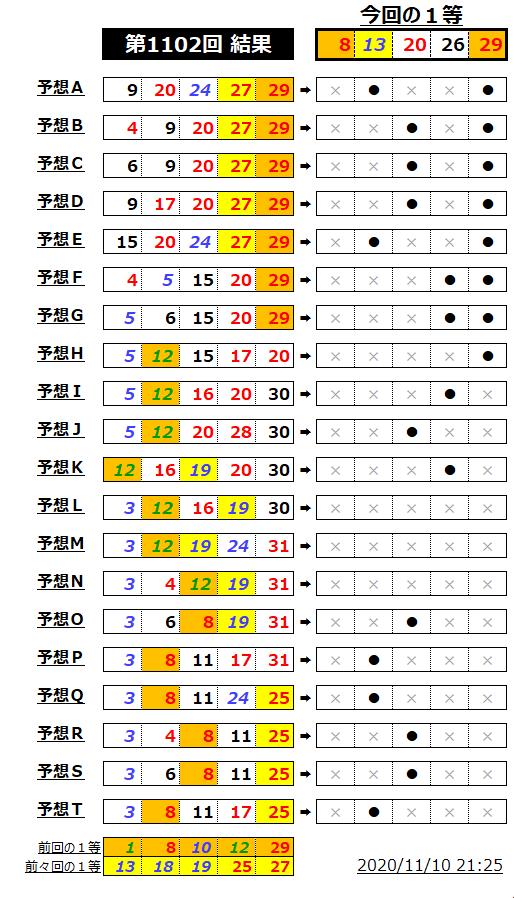 ミニロト結果表;1102