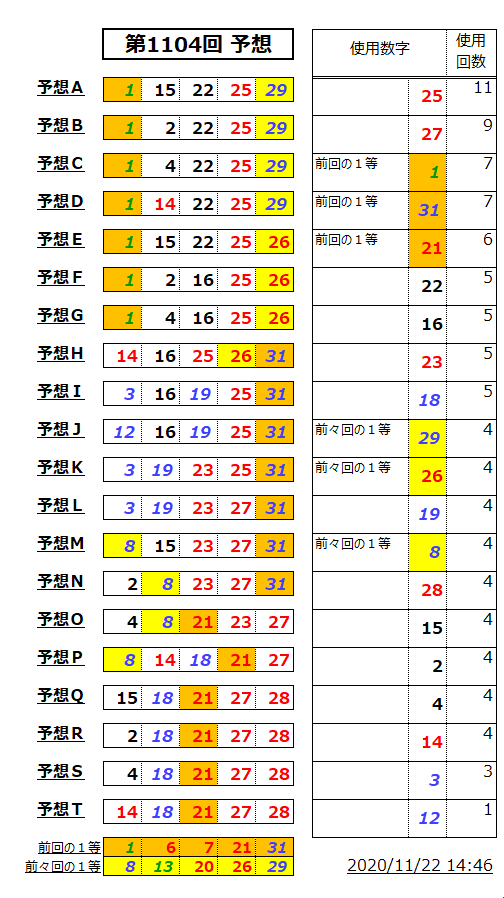 ミニロト予想表;1104