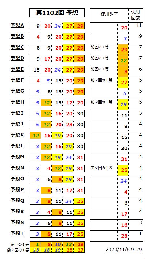ミニロト予想表;1102