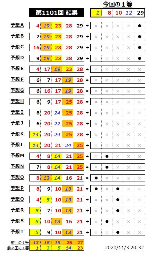ミニロト結果表;1101