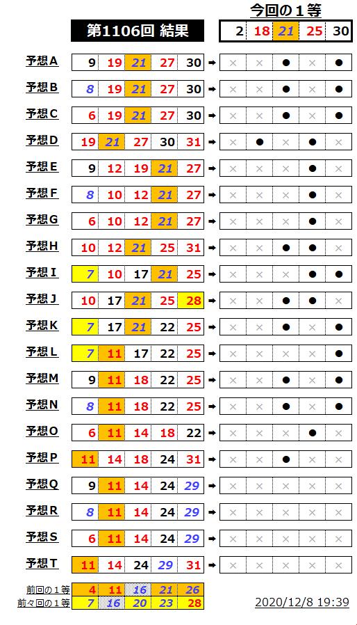 ミニロト結果表;1106