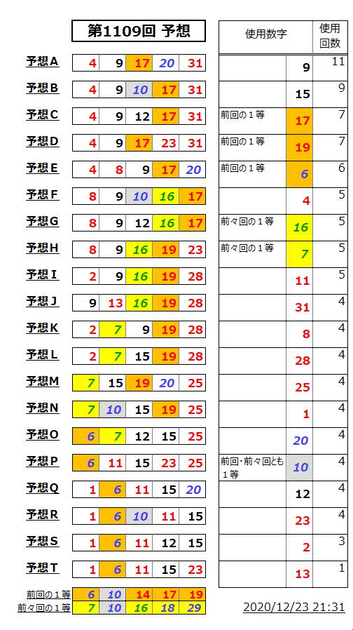 ミニロト予想表;1109