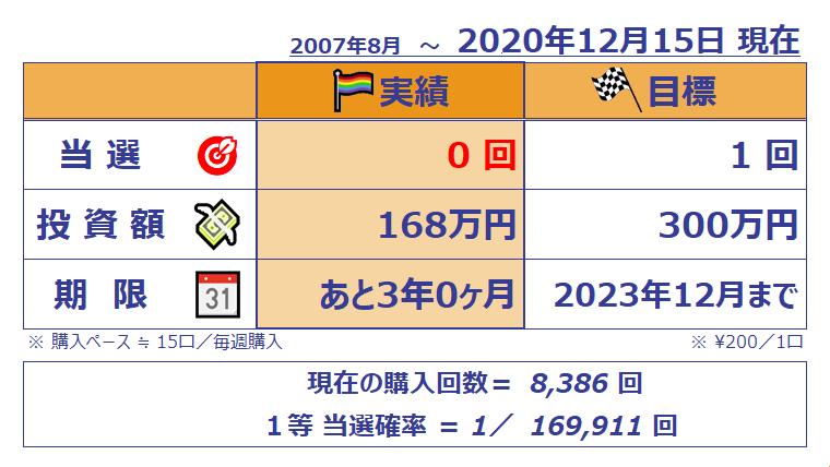 ミニロト成績表;1107