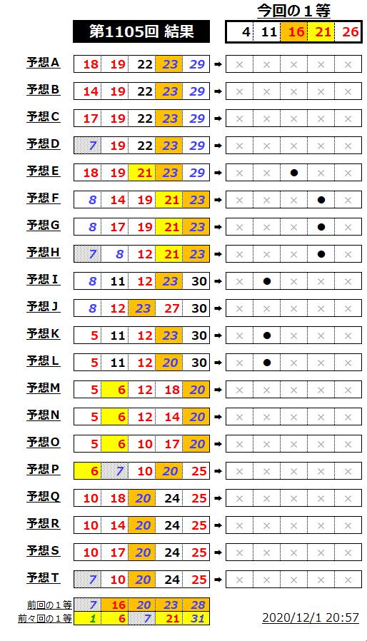 ミニロト結果表;1105