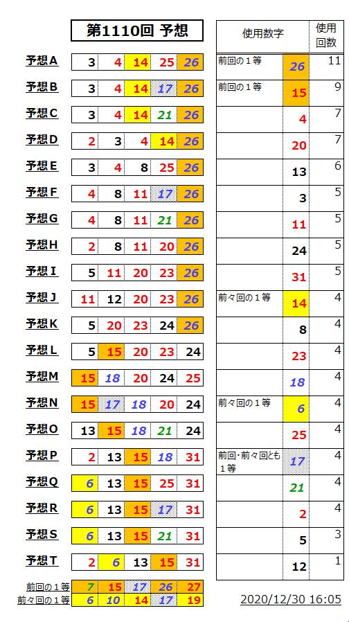 ミニロト予想表;1110-1