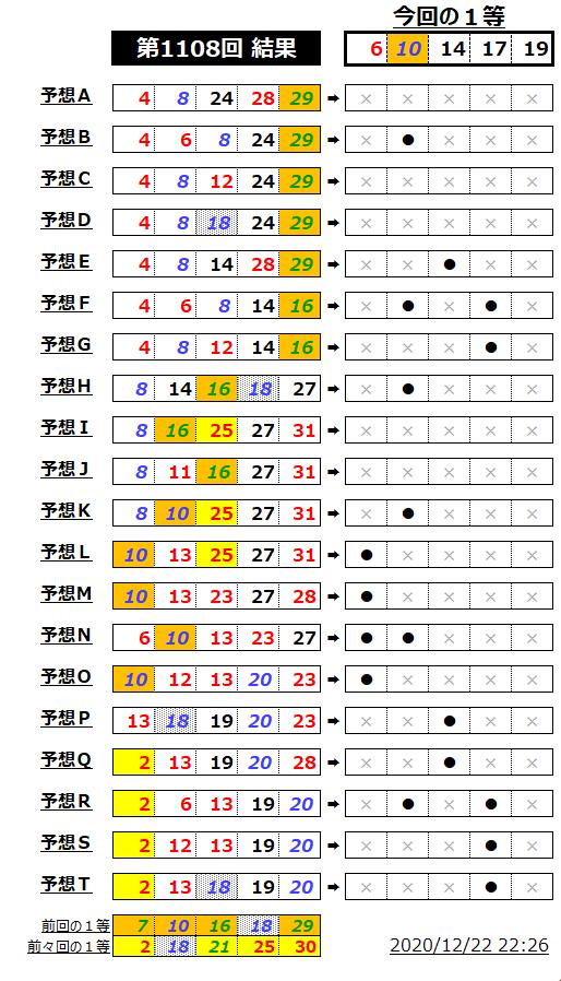 ミニロト結果表;1108