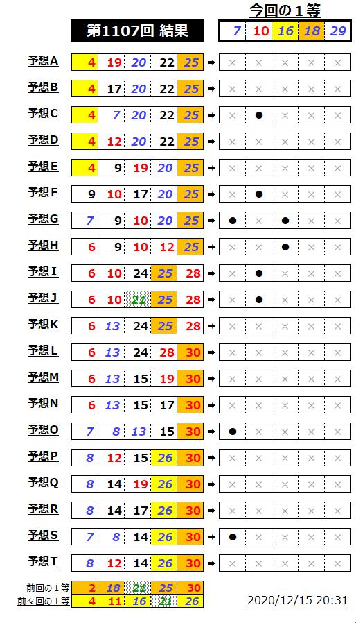ミニロト結果表;1107