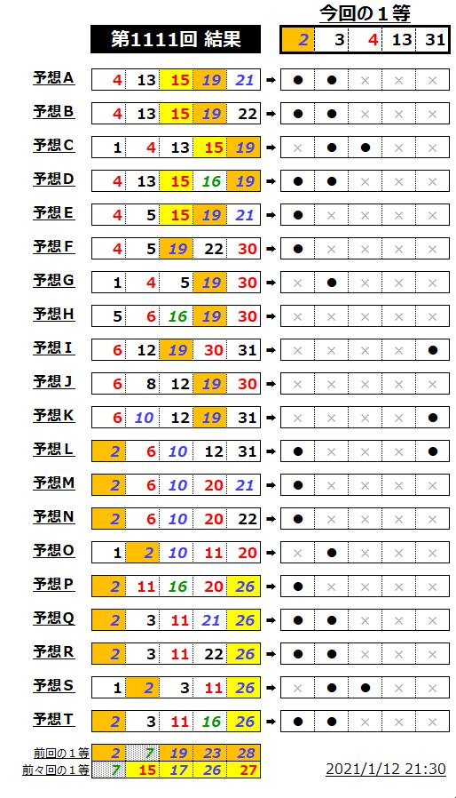 ミニロト結果表;1111