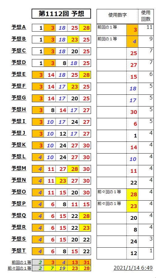 ミニロト予想表;1112