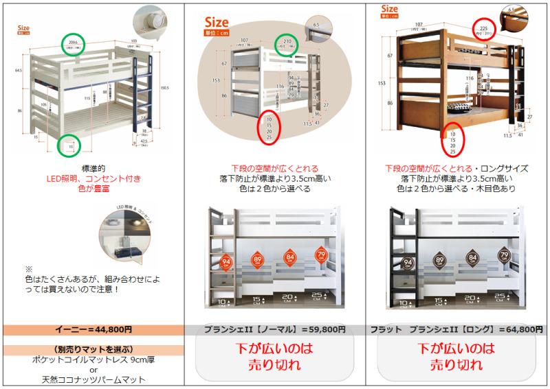 2段ベッド;調査比較