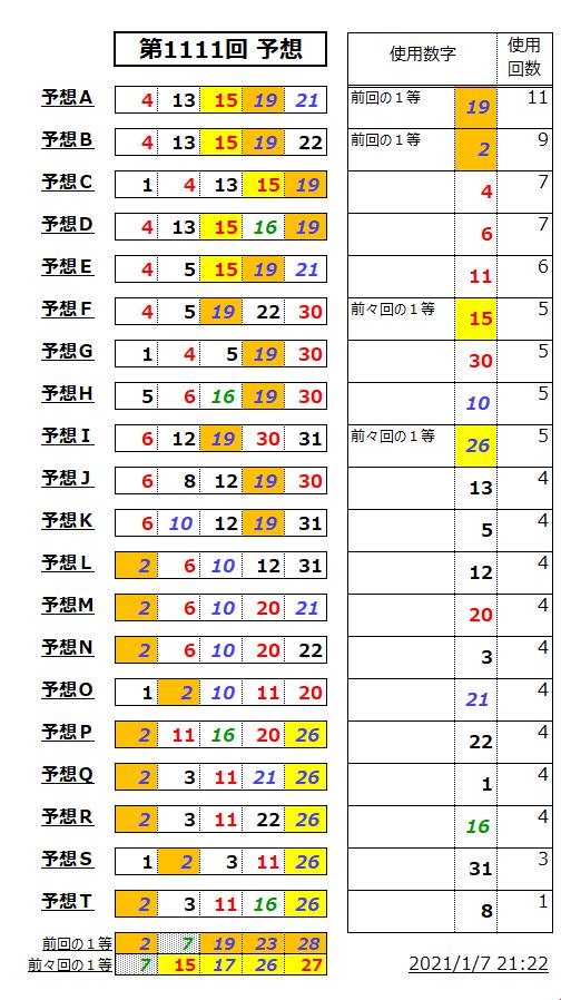 ミニロト予想表;1111