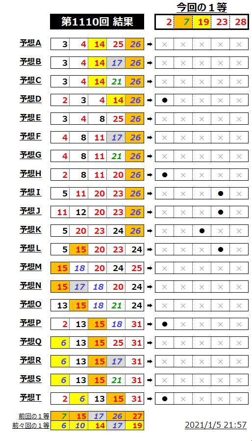 ミニロト結果表;1110-1