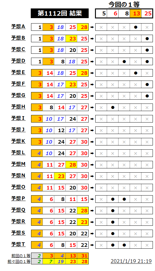 ミニロト結果表;1112