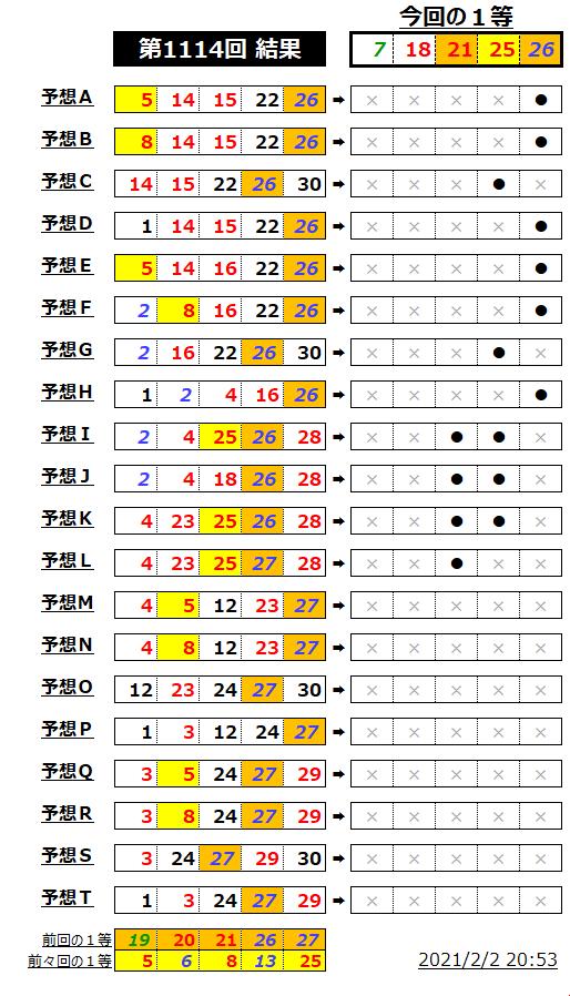 ミニロト結果表;1114