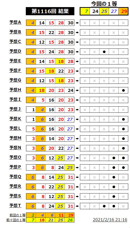 ミニロト結果表;1116-2