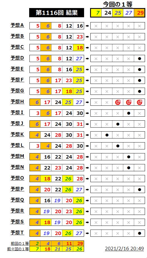 ミニロト結果表;1116-miss1