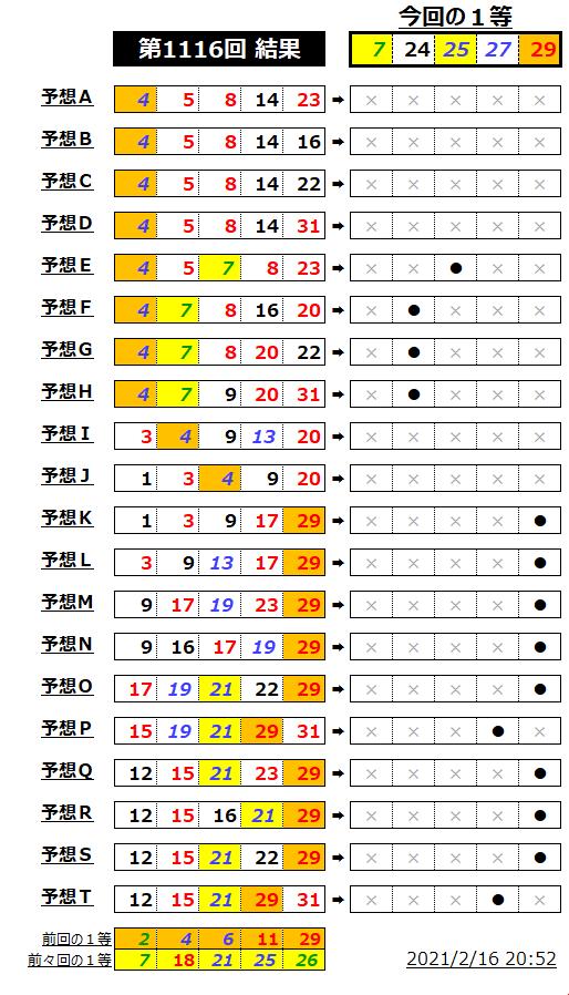 ミニロト結果表;1116-miss2