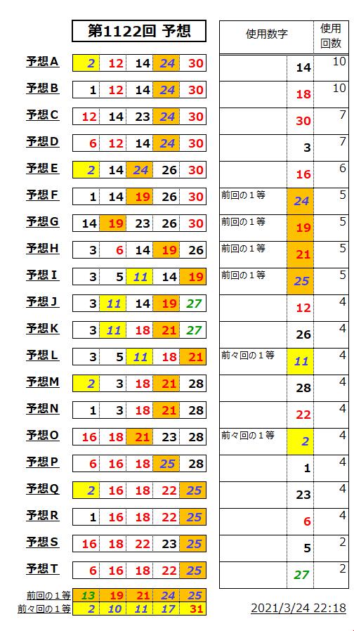 ミニロト予想表;1122