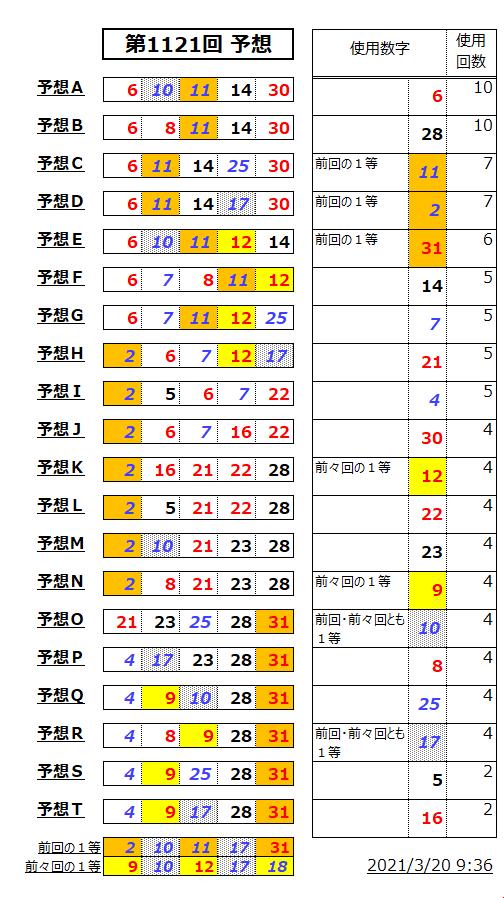 ミニロト予想表;1121