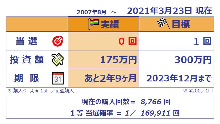 ミニロト結果表;1121