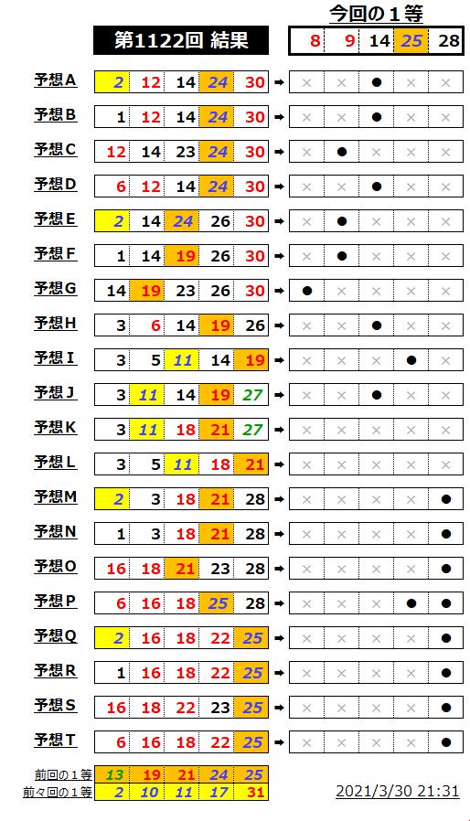 ミニロト結果表;1122