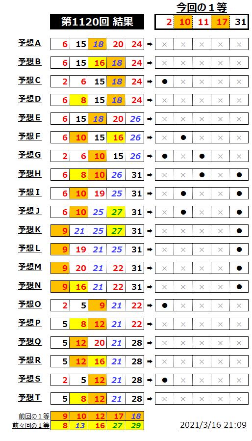 ミニロト結果表;1120