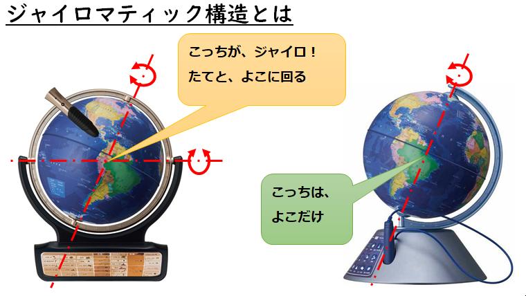 地球儀;ジャイロマティック構造